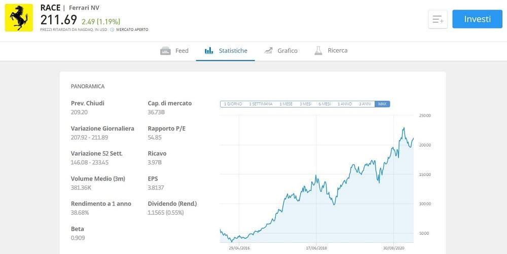 conviene comprare azioni ferrari