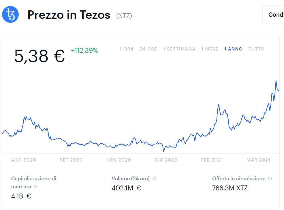 euro tezos bitcoin