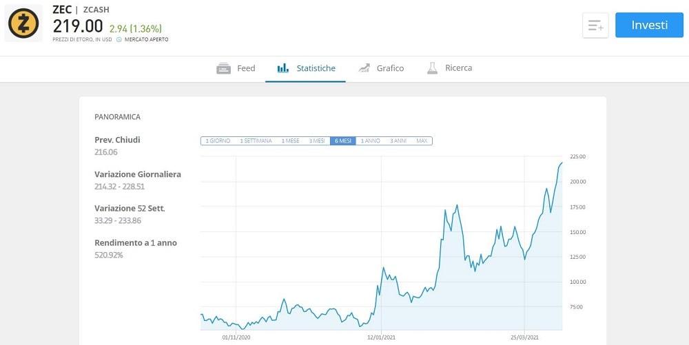 euro zcash bitcoin