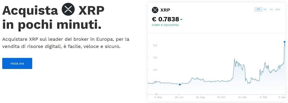 grafico ripple prezzo