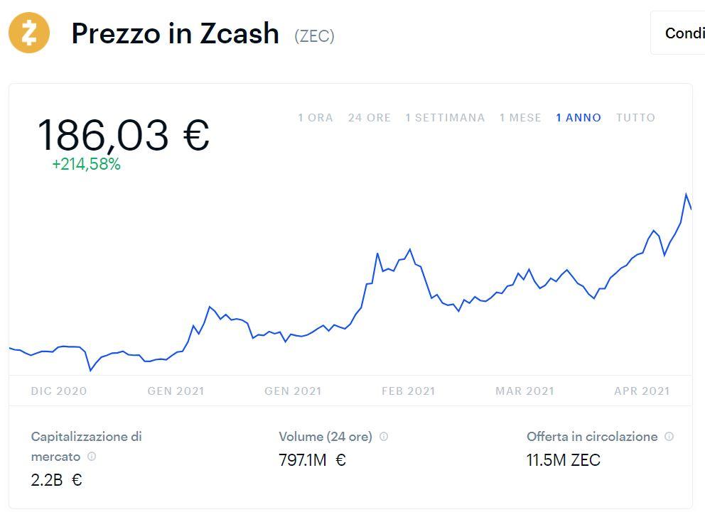grafico zcash andamento