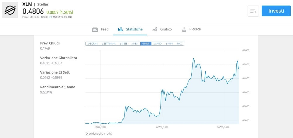 prezzo stellar lumens euro