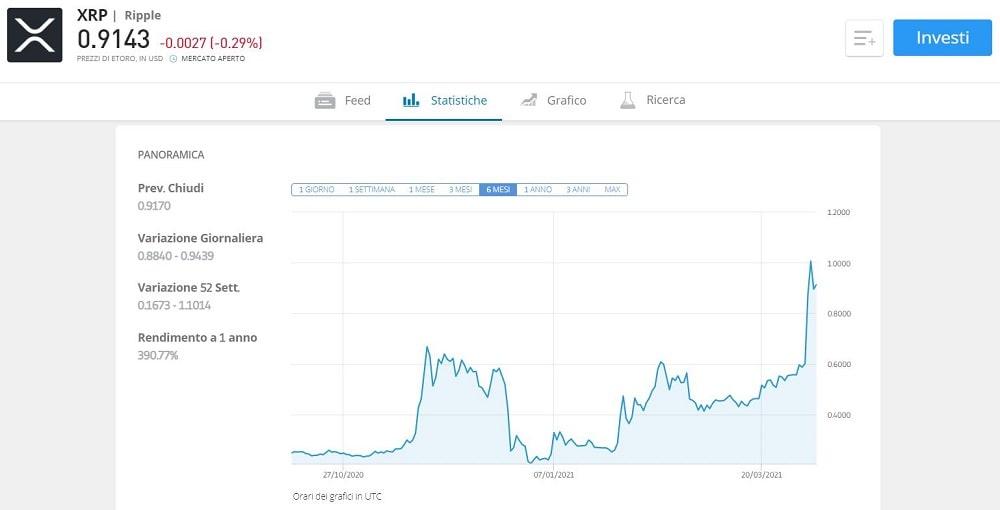 xrp ripple euro