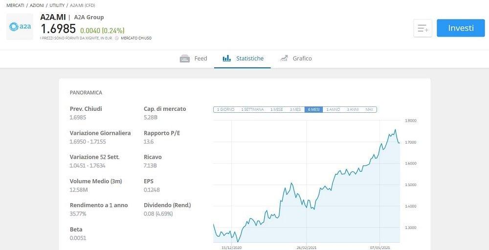 come comprare azioni a2a previsioni