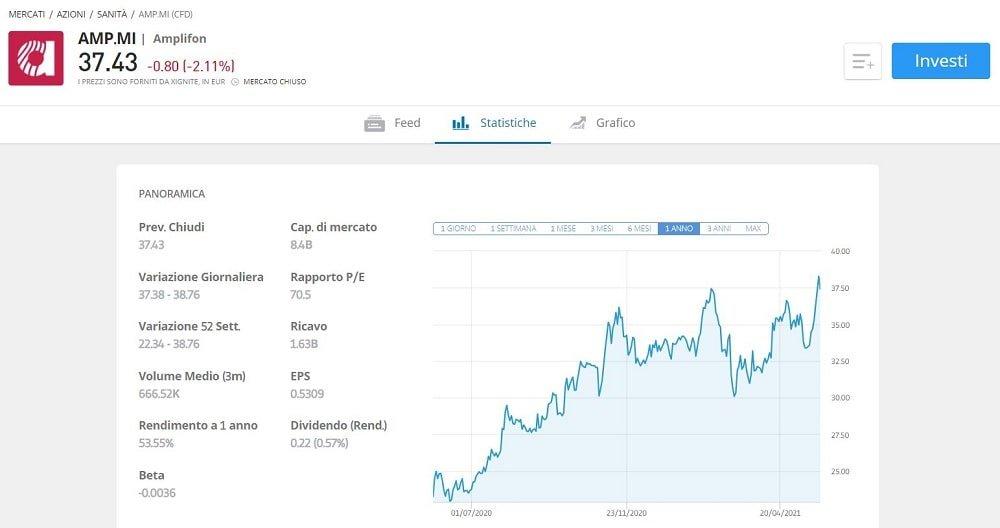 come-comprare azioni amplifon previsioni