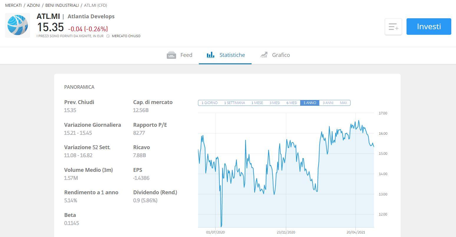 come comprare azioni atlantia previsioni