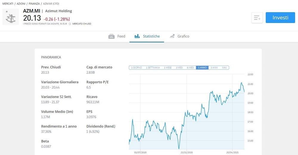 come-comprare azioni azimut previsioni