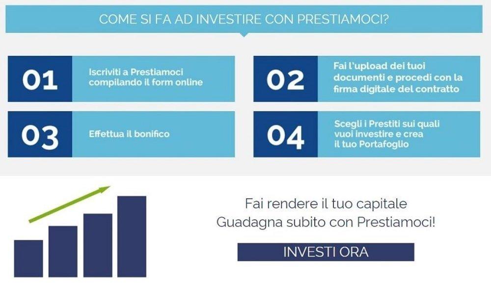 piattaforme crowdfunding italiane
