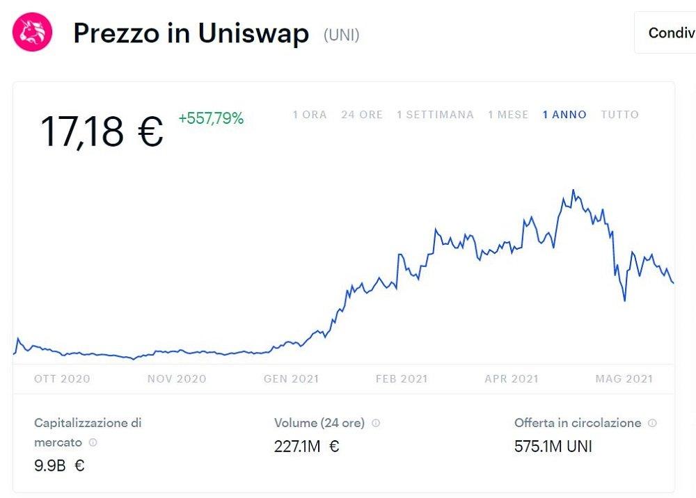 prezzi uniswap previsioni
