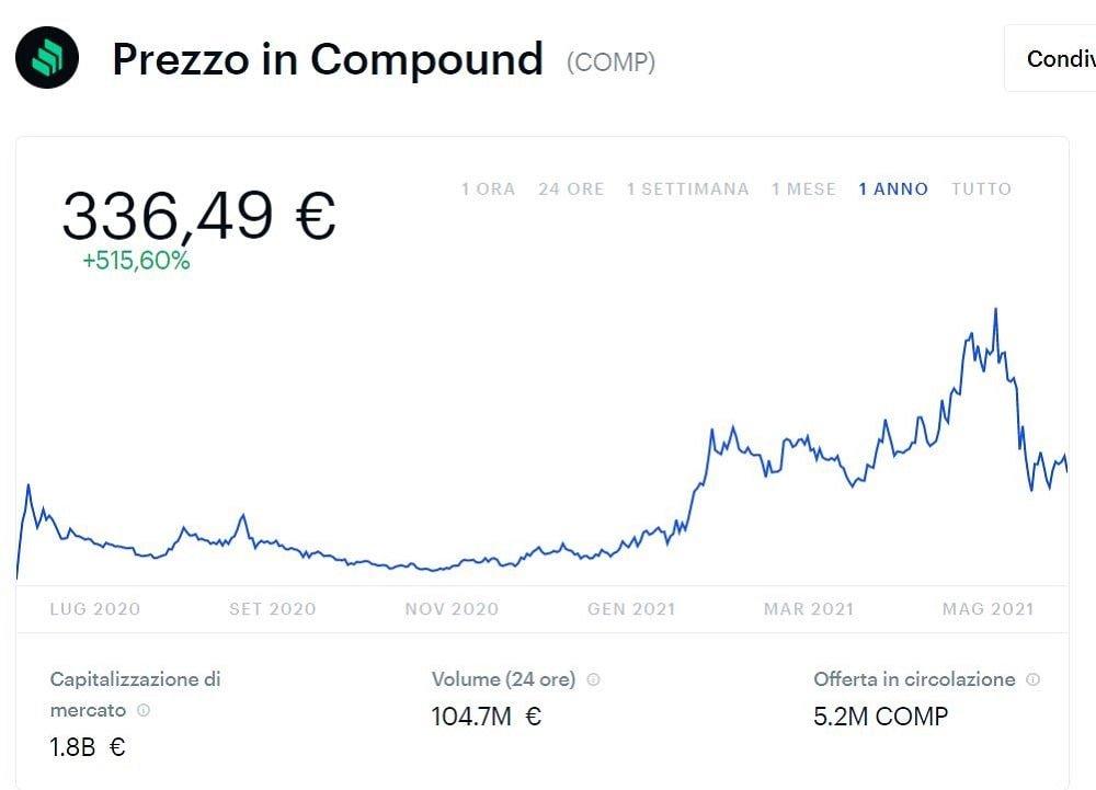 prezzo compound crypto andamento